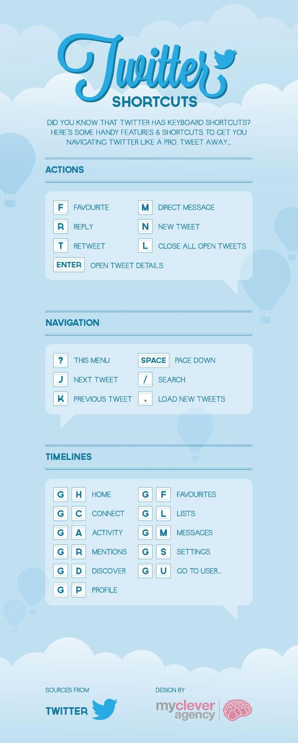 Handige sneltoetsen voor Twitter in een infographic